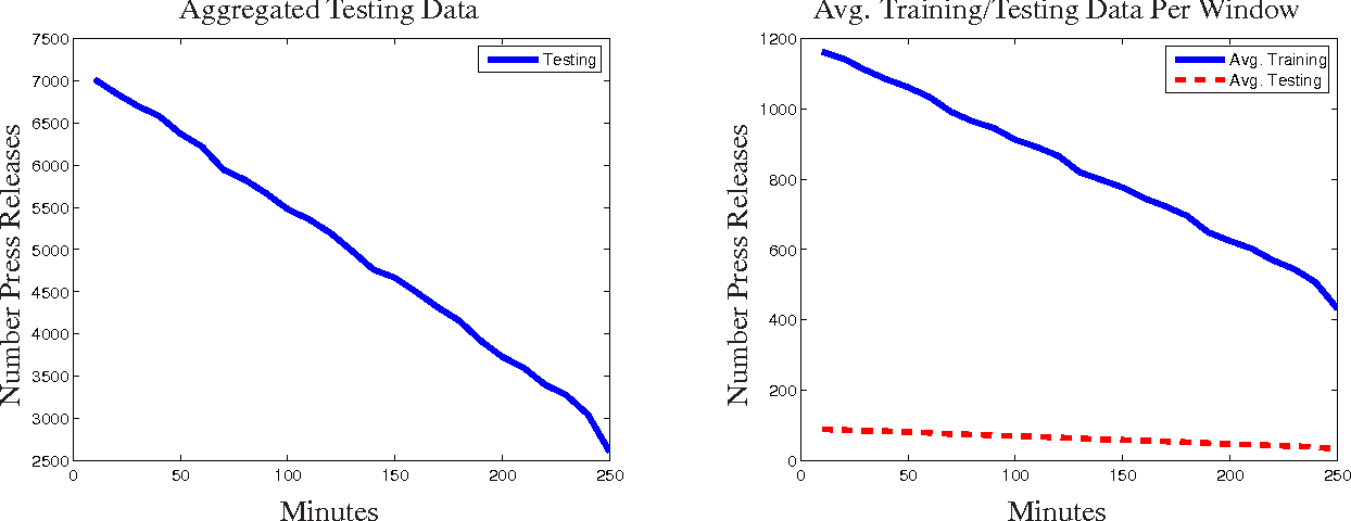 Figure 4 for Predicting Abnormal Returns From News Using Text Classification
