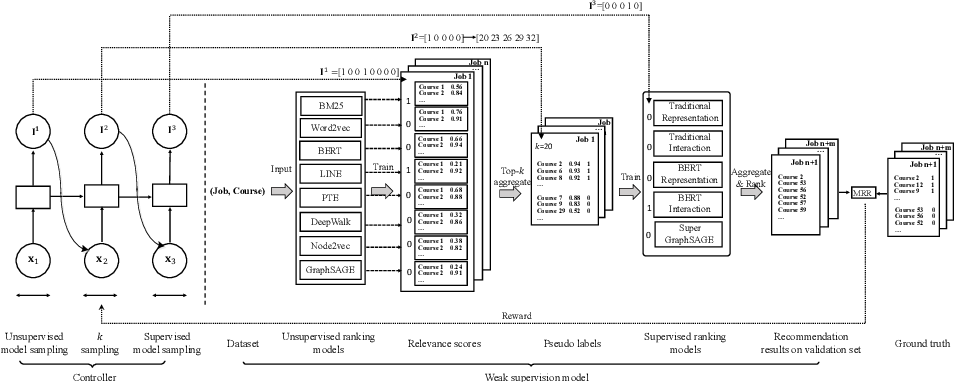 Figure 1 for Recommending Courses in MOOCs for Jobs: An Auto Weak Supervision Approach