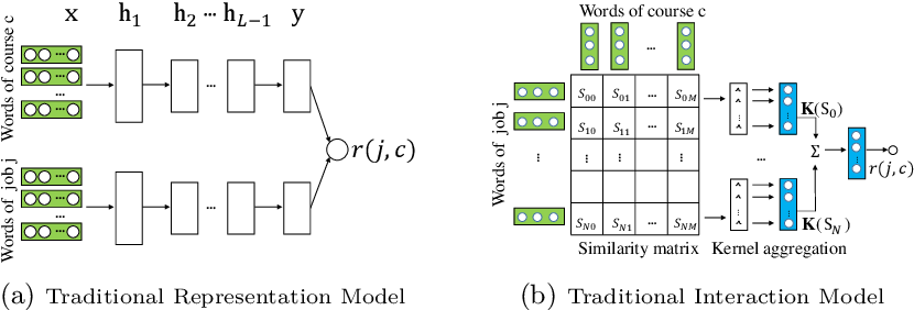 Figure 3 for Recommending Courses in MOOCs for Jobs: An Auto Weak Supervision Approach