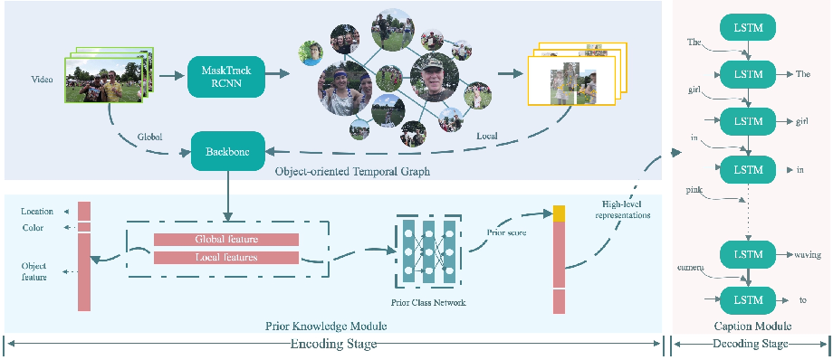 Figure 3 for Object-Oriented Video Captioning with Temporal Graph and Prior Knowledge Building