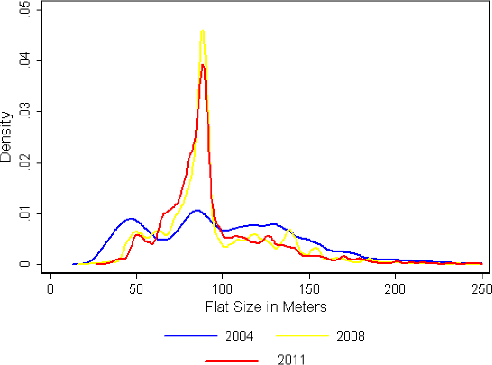 Figure 3. Distribution of units by size, 2004, 2008, & 2011