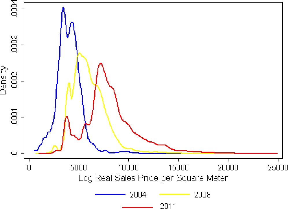Figure 5. Distribution of units by sales price per square meter, 2004, 2008, & 2011