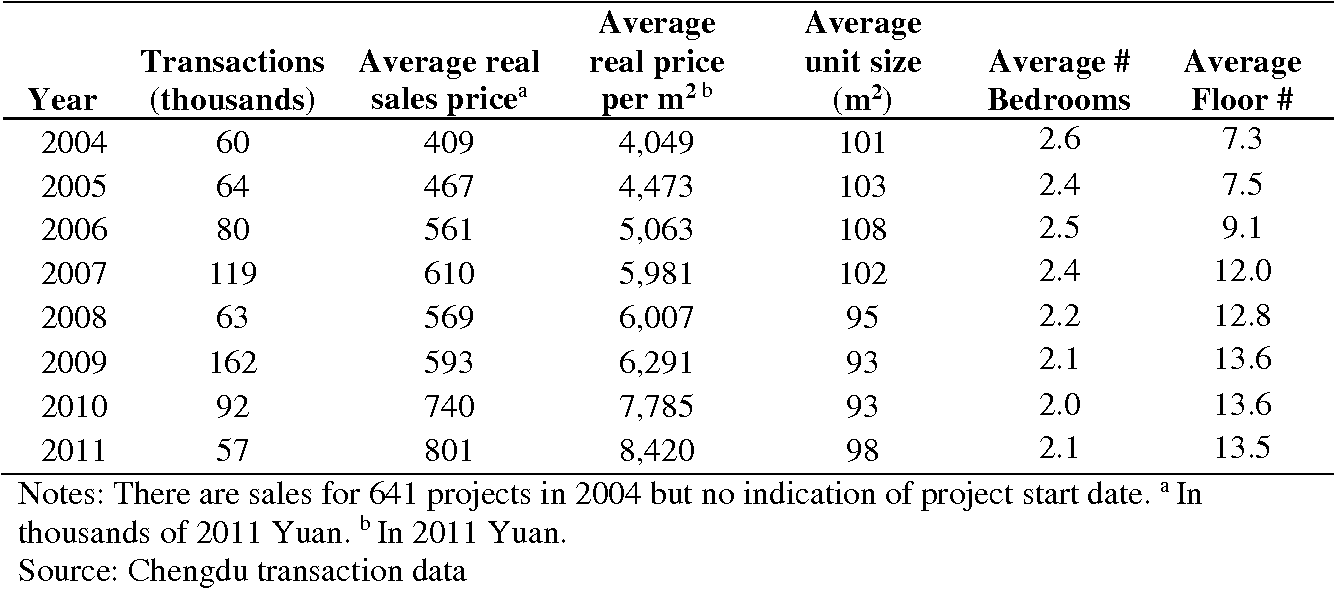 Table 1. Summary characteristics of transactions by year, 2004-2011