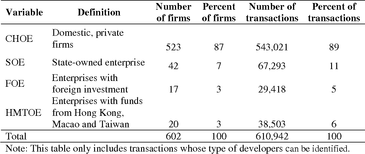 Table 2. Number and Importance of Developers by Category