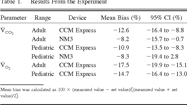Table 1 from A Comparison of Carbon Dioxide Elimination
