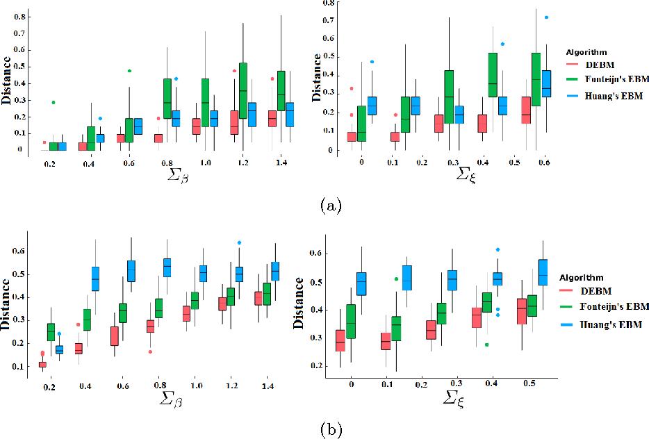 Figure 3 for A Discriminative Event Based Model for Alzheimer's Disease Progression Modeling