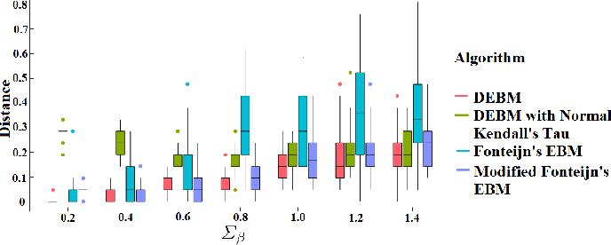 Figure 4 for A Discriminative Event Based Model for Alzheimer's Disease Progression Modeling