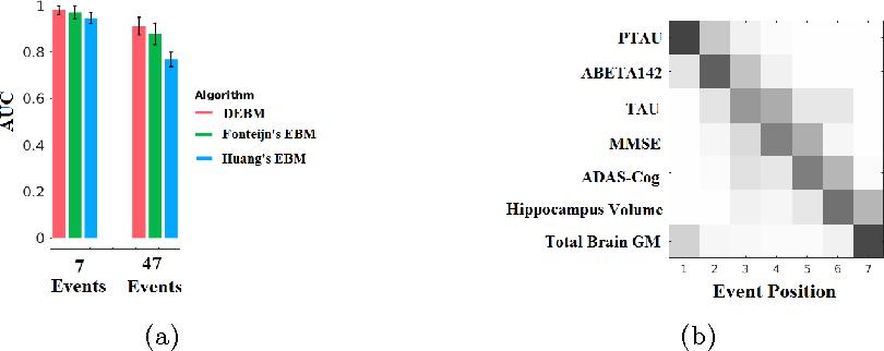 Figure 1 for A Discriminative Event Based Model for Alzheimer's Disease Progression Modeling