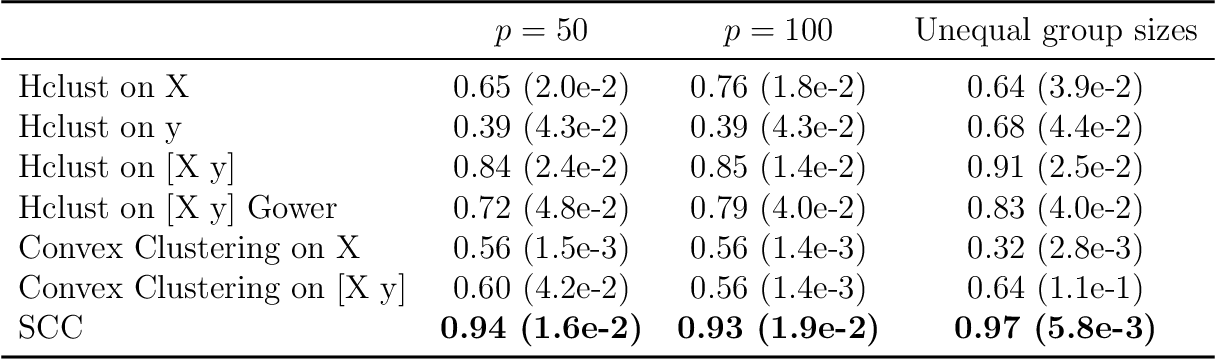 Figure 3 for Supervised Convex Clustering