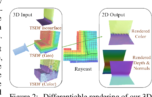 Figure 3 for SPSG: Self-Supervised Photometric Scene Generation from RGB-D Scans