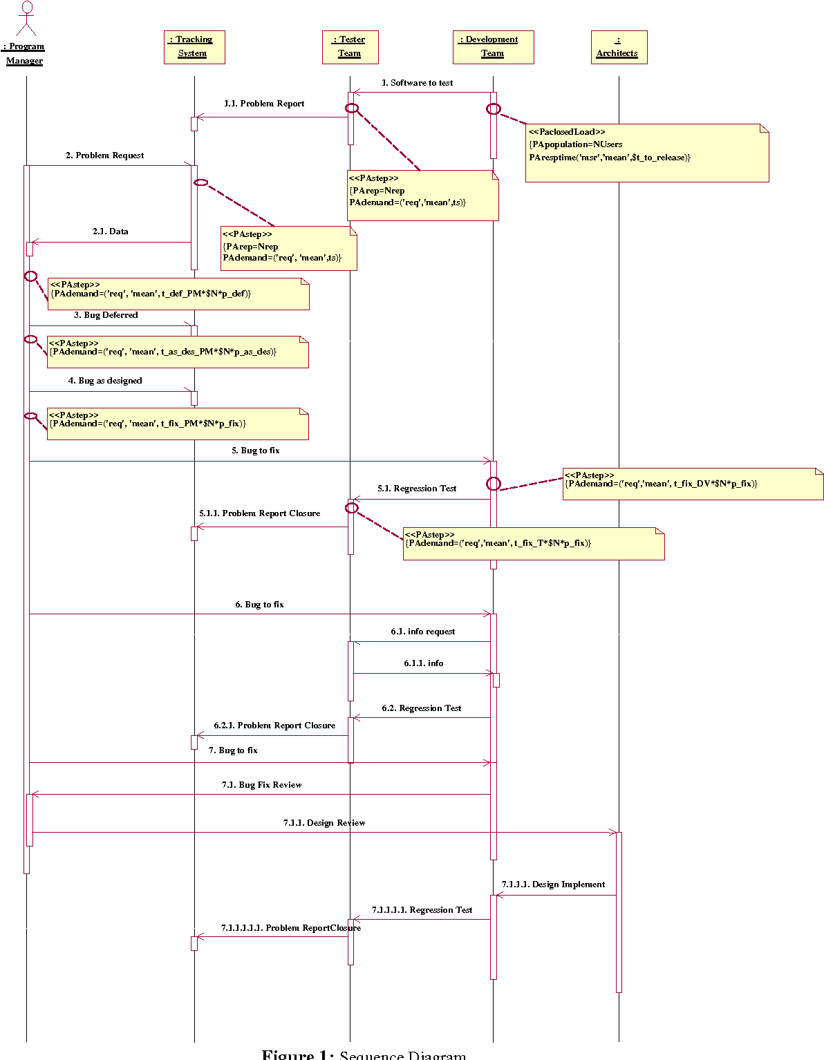 Figure 1 from real tiem uml based performance engineering to aid figure 1 sequence diagram ccuart Images
