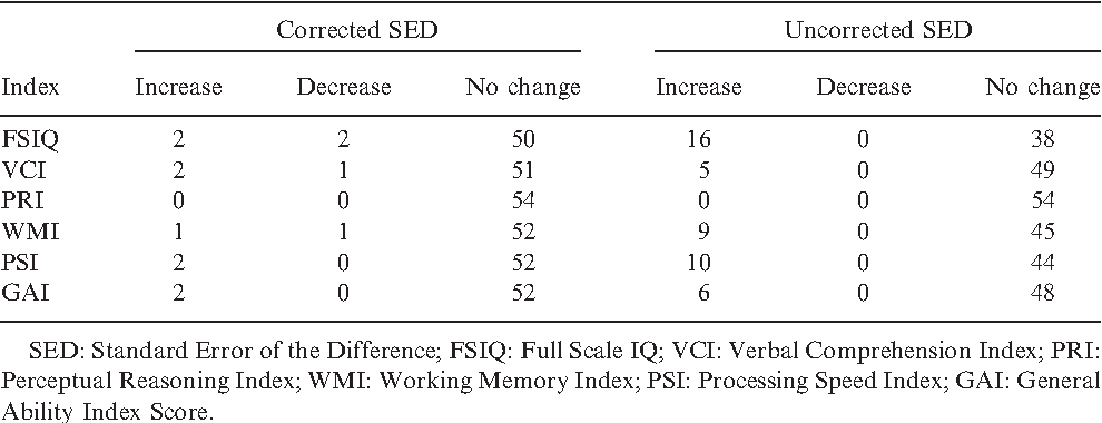 Table 8 from Effects of practice on the Wechsler Adult Intelligence