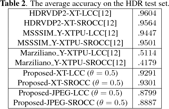 Blind high dynamic range image quality assessment using deep