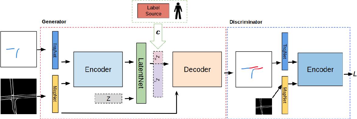 Figure 2 for Diversity-Aware Vehicle Motion Prediction via Latent Semantic Sampling
