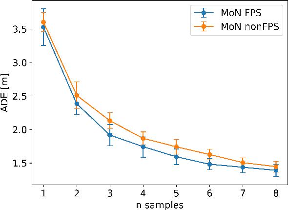 Figure 3 for Diversity-Aware Vehicle Motion Prediction via Latent Semantic Sampling