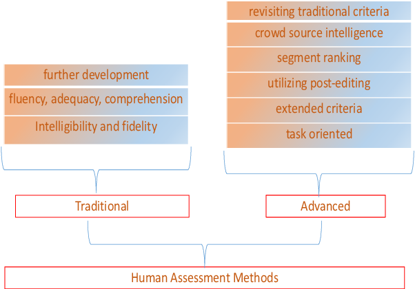 Figure 1 for Translation Quality Assessment: A Brief Survey on Manual and Automatic Methods