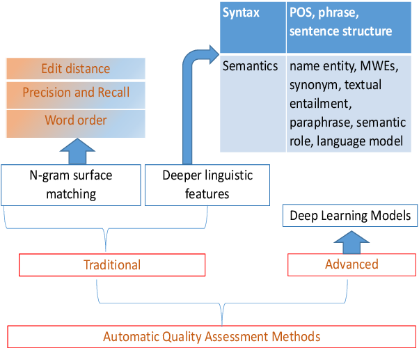 Figure 2 for Translation Quality Assessment: A Brief Survey on Manual and Automatic Methods