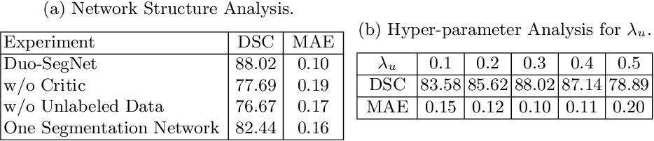 Figure 4 for Duo-SegNet: Adversarial Dual-Views for Semi-Supervised Medical Image Segmentation