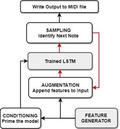 Figure 4 for Music Generation with Temporal Structure Augmentation
