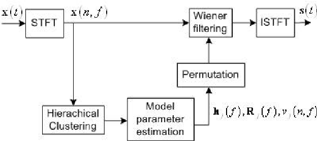 Figure 1 for Under-determined reverberant audio source separation using a full-rank spatial covariance model