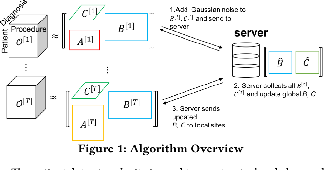 Figure 2 for Privacy-Preserving Tensor Factorization for Collaborative Health Data Analysis
