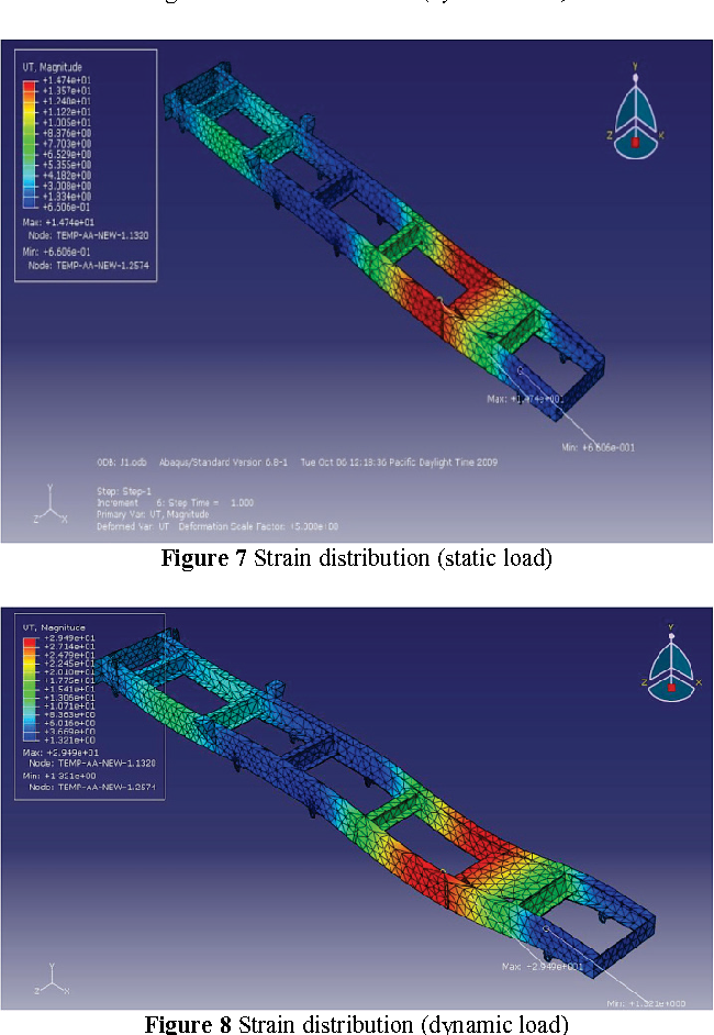 Figure 8 from STRESS AND DYNAMIC ANALYSIS OF OPTIMIZED TRAILER