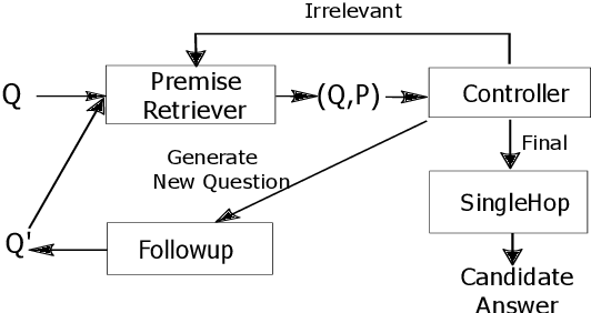 Figure 1 for Generating Followup Questions for Interpretable Multi-hop Question Answering