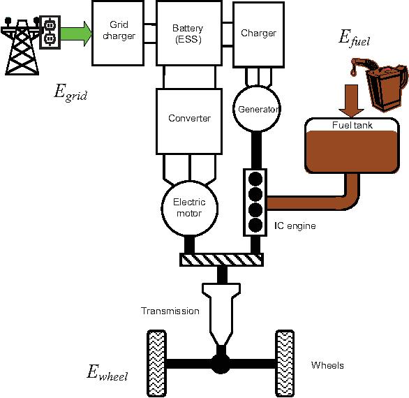 Figure 1 from Energy efficiency ratio (EER) of plug-in hybrid ...