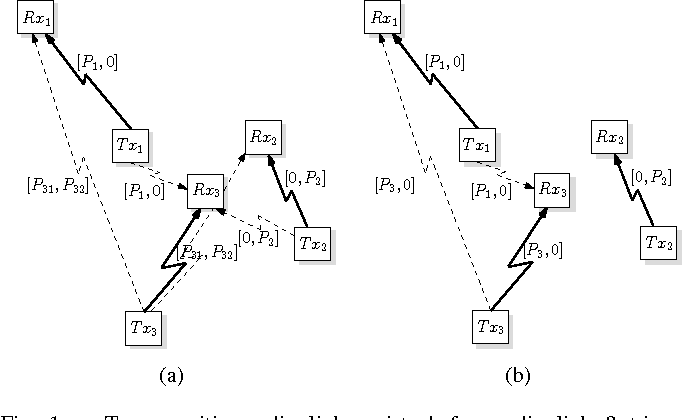 binary power control in dynamic spectrum access semantic scholar Counting in Binary Numbers figure 1