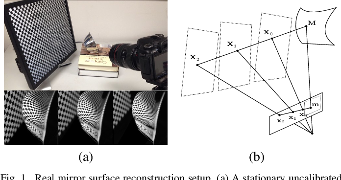Figure 1 for Fixed Viewpoint Mirror Surface Reconstruction under an Uncalibrated Camera
