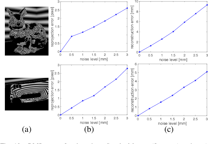 Figure 2 for Fixed Viewpoint Mirror Surface Reconstruction under an Uncalibrated Camera