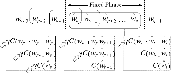 Figure 1 for Effects of Language Modeling on Speech-driven Question Answering