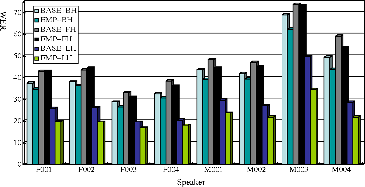 Figure 2 for Effects of Language Modeling on Speech-driven Question Answering