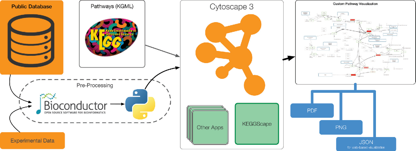Figure 2 from KEGGscape: a Cytoscape app for pathway data