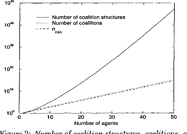 Figure 1 for Anytime Coalition Structure Generation with Worst Case Guarantees