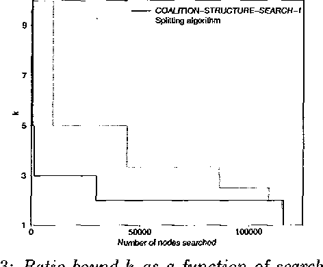Figure 2 for Anytime Coalition Structure Generation with Worst Case Guarantees