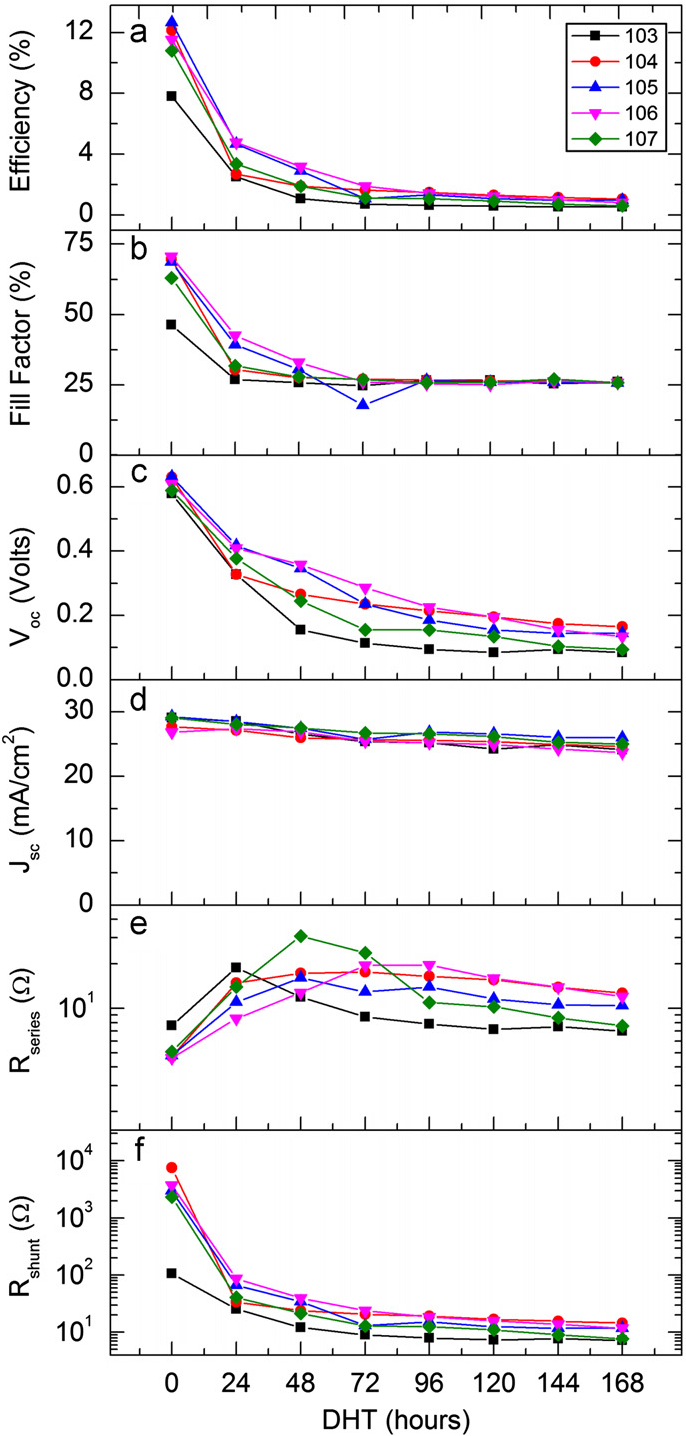 Figure 4 From Improving The Damp Heat Stability Of Copper Indium Open Circuit Resistance Gallium Diselenide Solar Cells With A Semicrystalline Tin Dioxide Overlayer Semantic