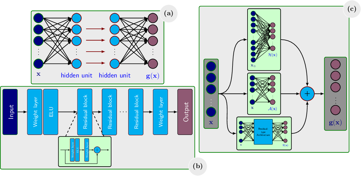 Figure 1 for LQResNet: A Deep Neural Network Architecture for Learning Dynamic Processes