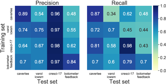 Figure 1 for Detection of Novel Social Bots by Ensembles of Specialized Classifiers