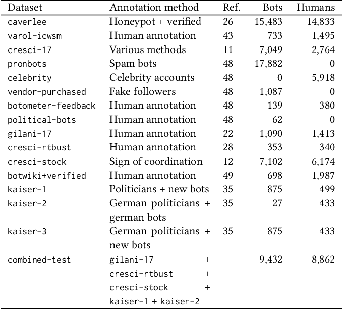Figure 2 for Detection of Novel Social Bots by Ensembles of Specialized Classifiers