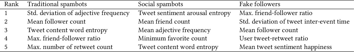 Figure 4 for Detection of Novel Social Bots by Ensembles of Specialized Classifiers