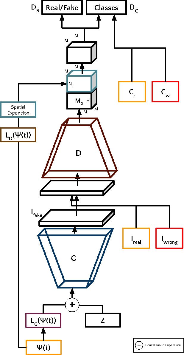 Figure 3 for TAC-GAN - Text Conditioned Auxiliary Classifier Generative Adversarial Network