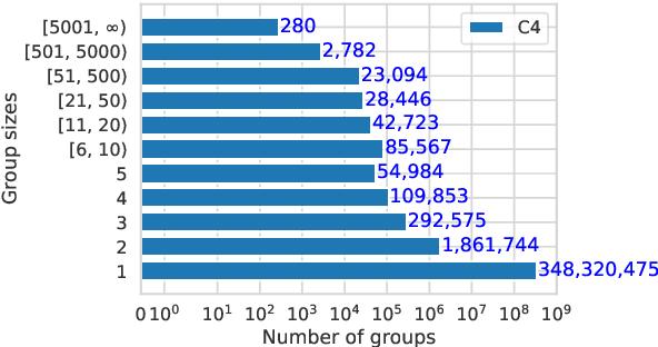 Figure 3 for Deduplicating Training Data Makes Language Models Better