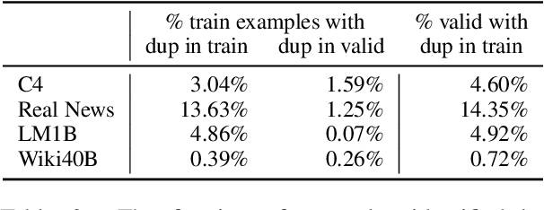 Figure 4 for Deduplicating Training Data Makes Language Models Better