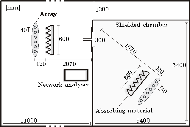 Keyhole effects in mimo wireless channels measurements and theory figure 1 ccuart Gallery