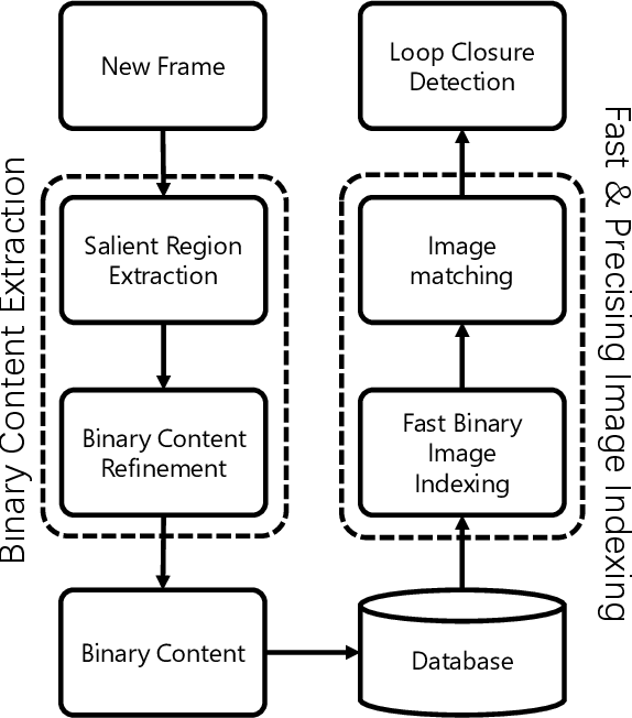 Figure 1 for Fast Loop Closure Detection via Binary Content