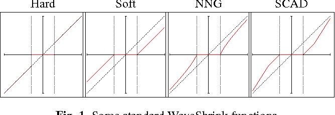 Fig. 1. Some standard WaveShrink functions.