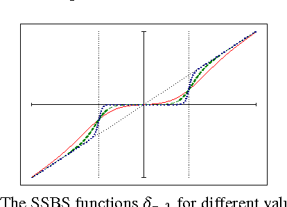 Fig. 2. The SSBS functions δτ,λ for different values of τ.