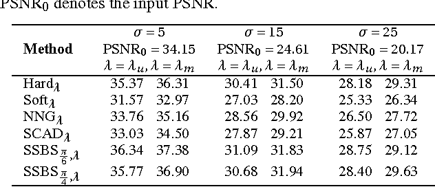 Table 1. Average PSNRs computed over 10 AWGN realizations. PSNR0 denotes the input PSNR.