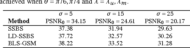 Table 2. PSNRs computed when denoising the 'Lena' image corrupted by AWGN. The SSBSθ,λ PSNRs given are the best PSNRs achieved when θ =π/6,π/4 and λ=λu ,λm .